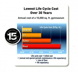Lowest Life Cycle Cost Over 30 Years